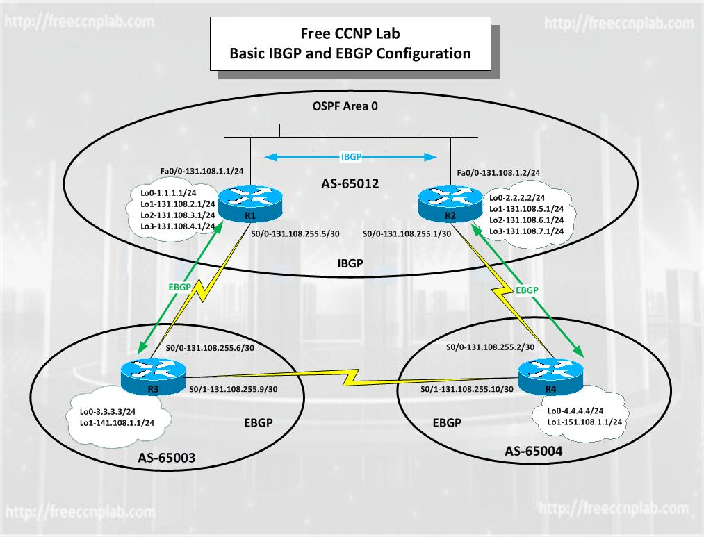 Free CCNP GNS3 Lab Configuring IBGP EBGP