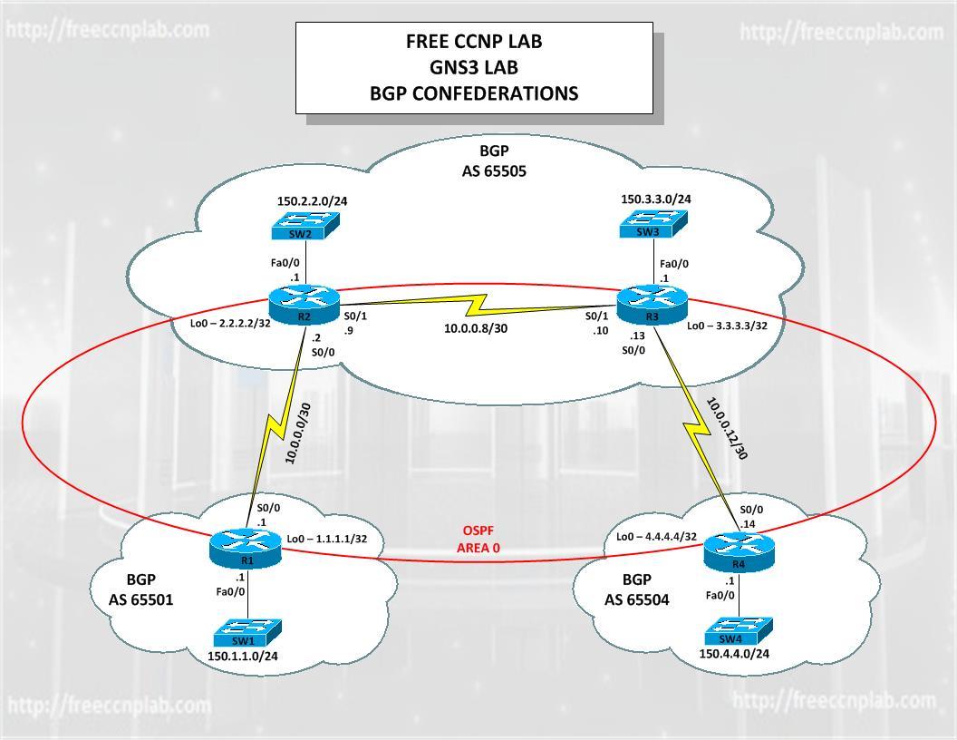 OSPF | FREE CCNP LAB