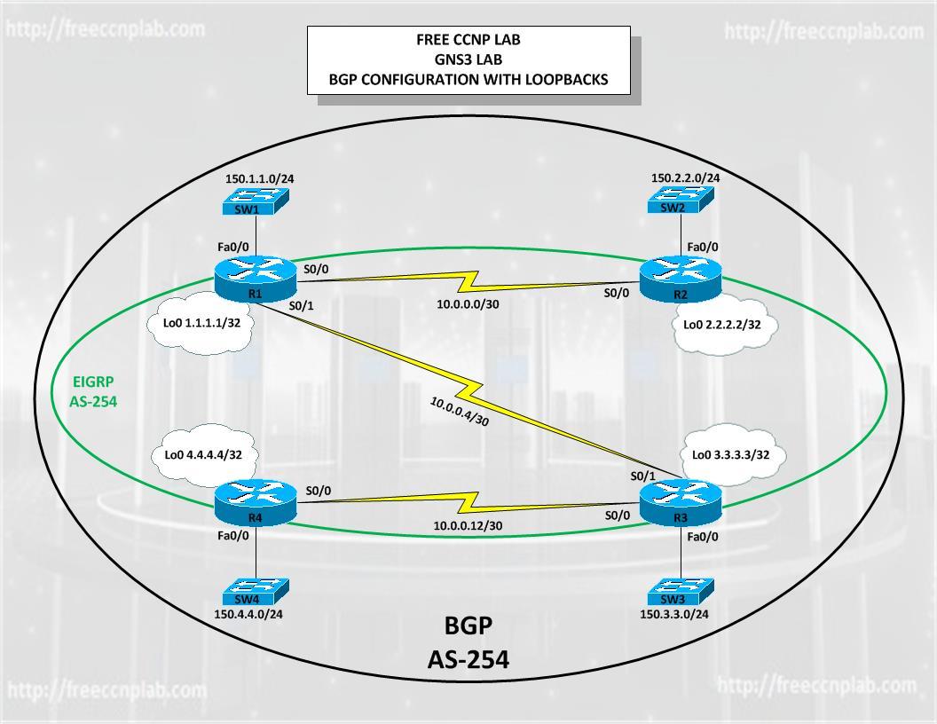 Free CCNP GNS3 BGP Lab 2