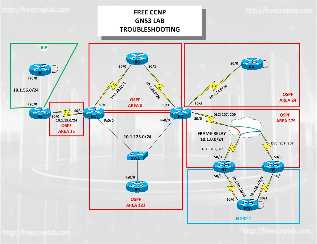 CCNP Trouble Tickets GNS3 Labs