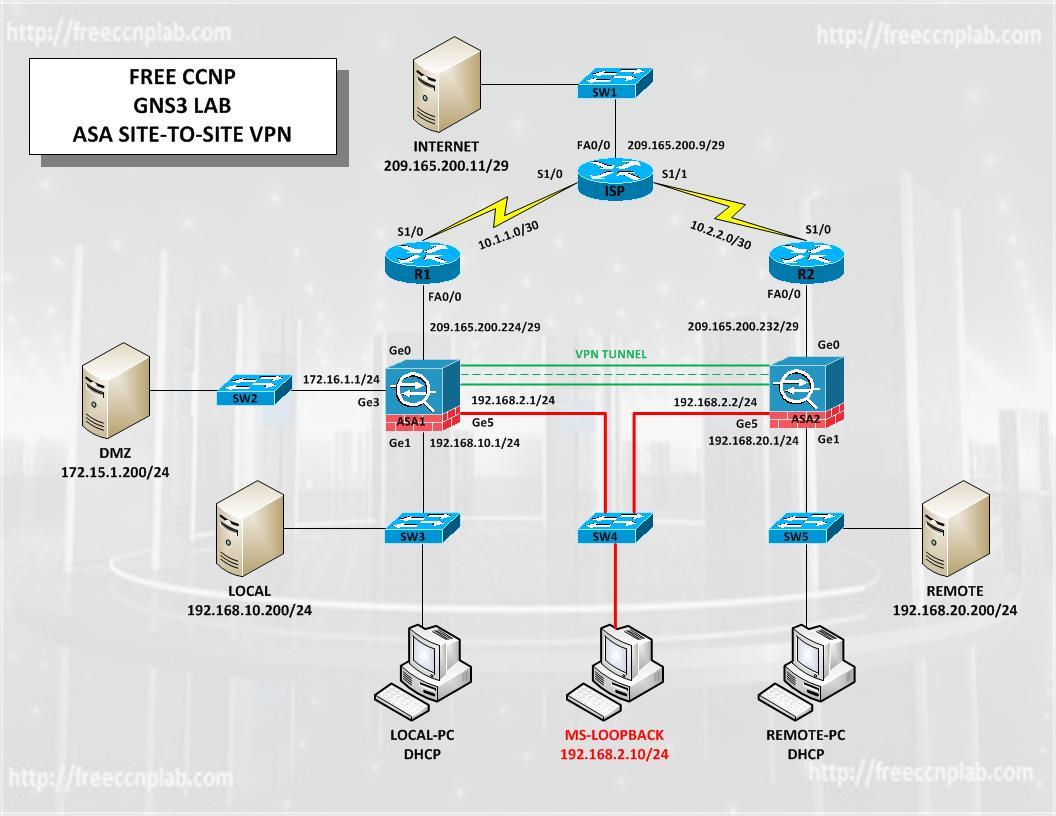 Cisco Asa Lab Guide